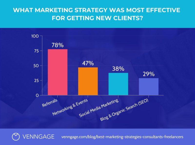 Kế hoạch marketing là gì
