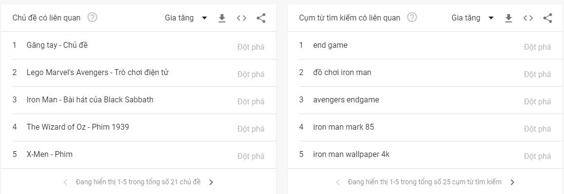 Chủ đề và cụm từ tìm kiếm liên quan trên Google Trends