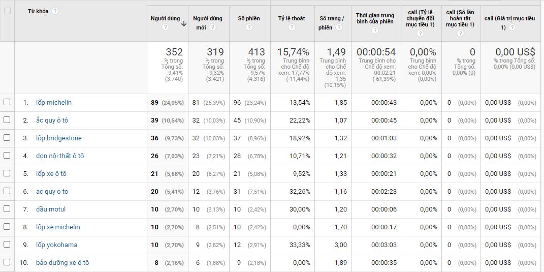 Ví dụ của Paid search traffic