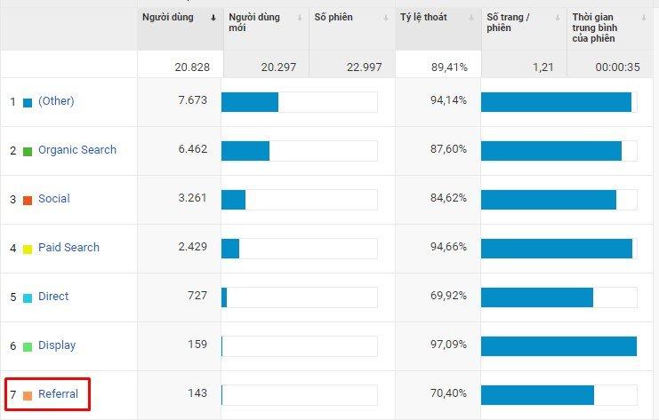 Thống kê các nguồn truy cập vào website